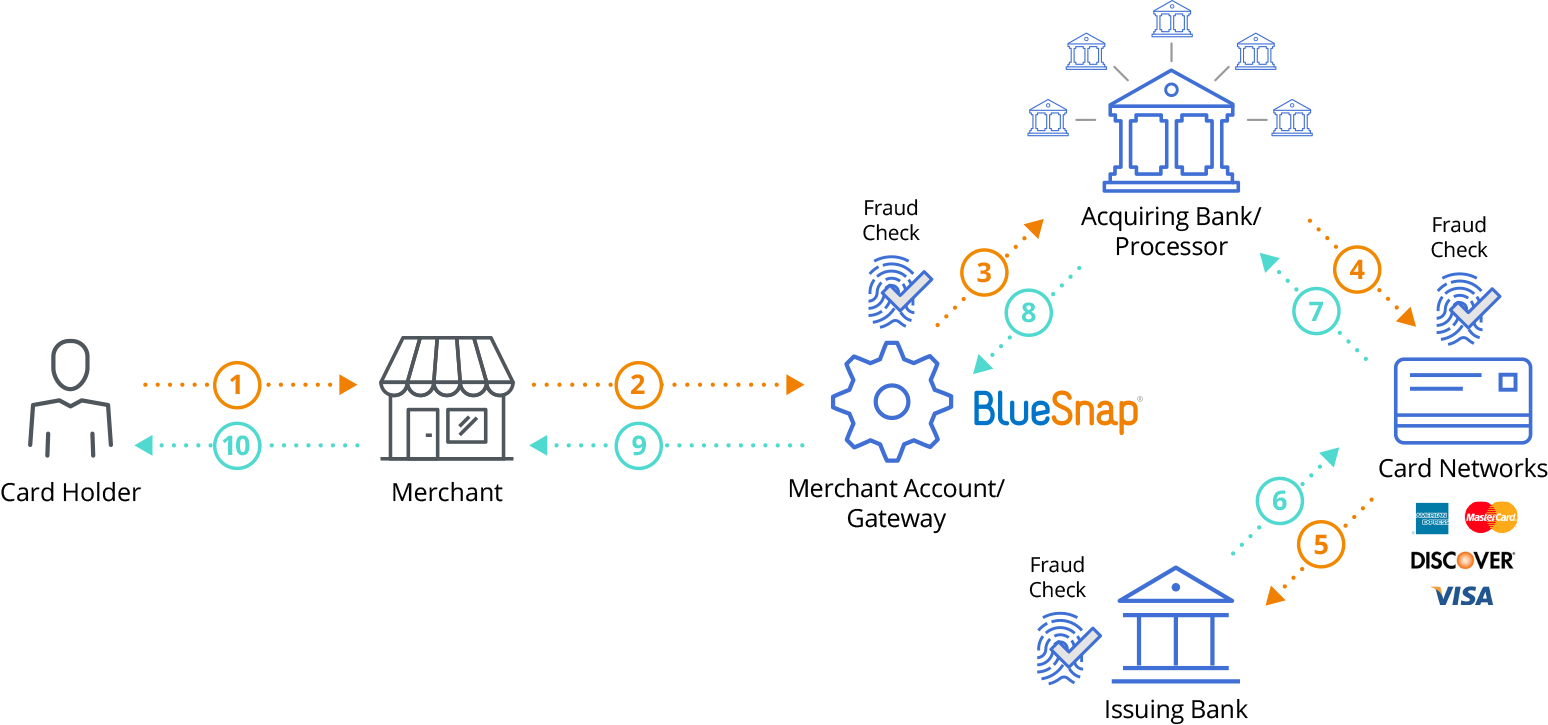 Global Payment Processing - Gateway Graphic