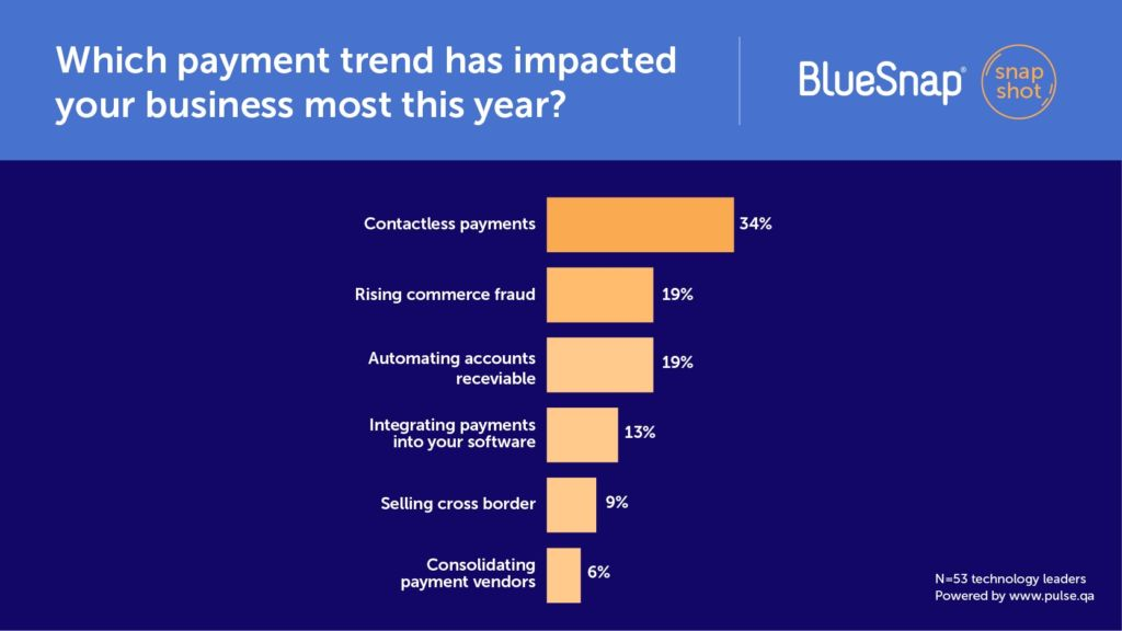 Which payment trend has impacted your business most this year?